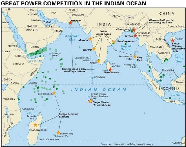 India's control indian ocean