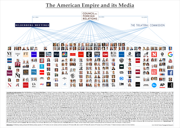 US media empire