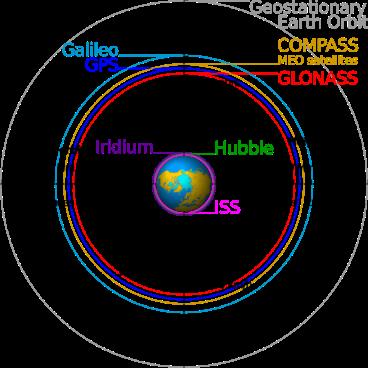 GNSS-GPS-GLONASS-GALILEO