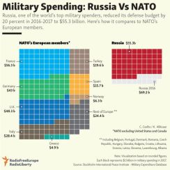 NATO expenditure 2017